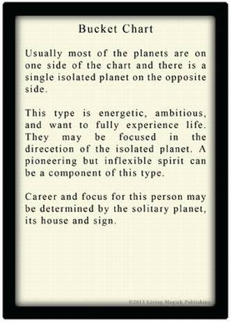Astrology Learning Cards 2nd Edition - Living Magick